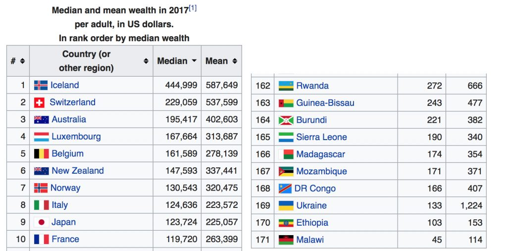 Australia is third on the list of 171 countries in the world by wealth - the lucky country